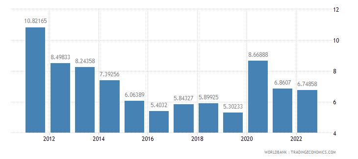 jamaica transport services percent of service exports bop wb data