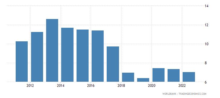 jamaica unemployment female percent of female labor force wb data