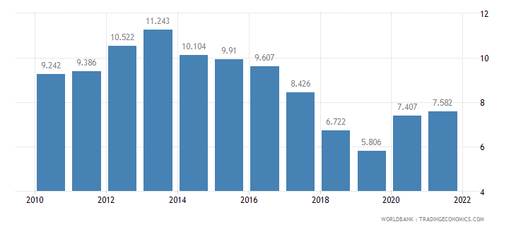 jamaica unemployment male percent of male labor force wb data