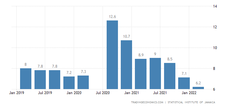 Jamaica Unemployment Rate