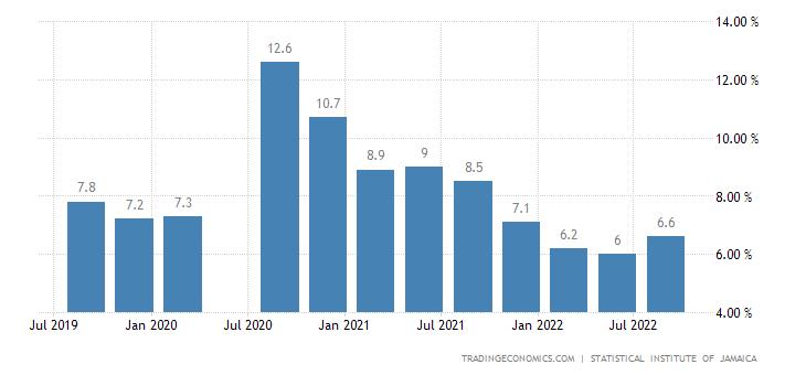 Jamaica Unemployment Rate