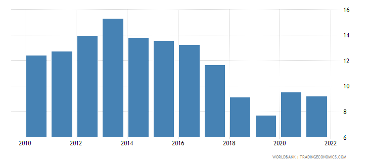 jamaica unemployment total percent of total labor force wb data