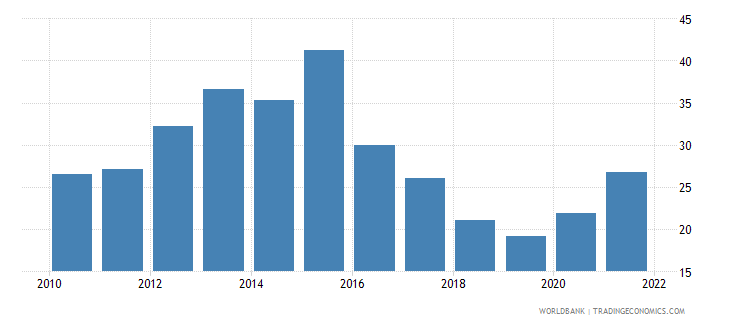 jamaica unemployment youth female percent of female labor force ages 15 24 national estimate wb data