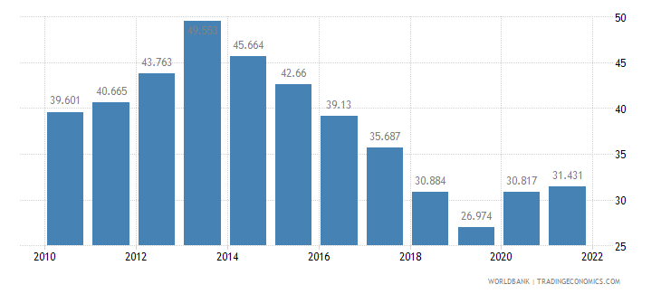 jamaica unemployment youth female percent of female labor force ages 15 24 wb data