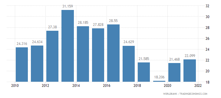 jamaica unemployment youth male percent of male labor force ages 15 24 wb data