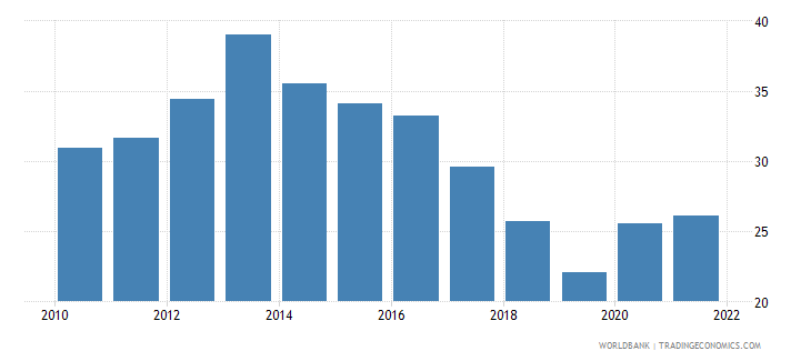 jamaica unemployment youth total percent of total labor force ages 15 24 wb data