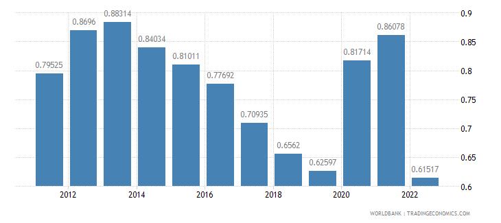 jamaica urban population growth annual percent wb data