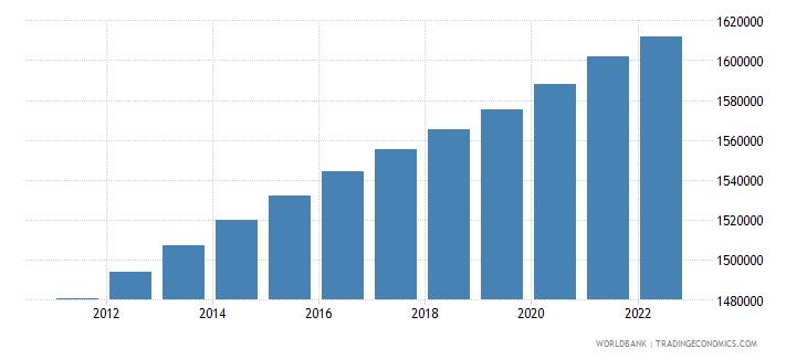 jamaica urban population wb data