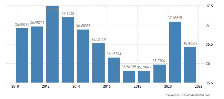 jamaica vulnerable employment total percent of total employment wb data