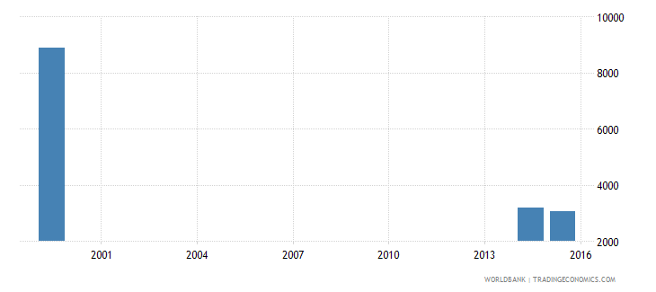 jamaica youth illiterate population 15 24 years female number wb data
