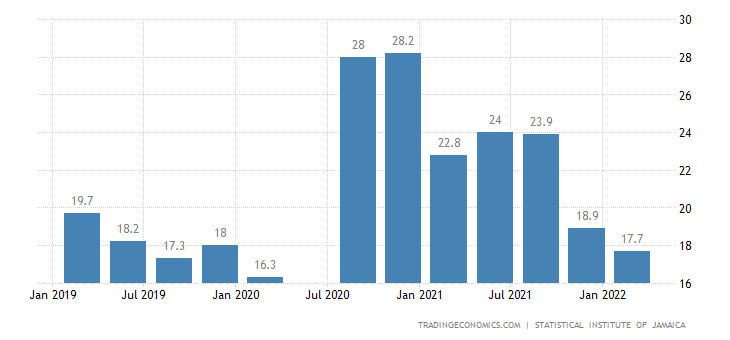Jamaica Youth Unemployment Rate