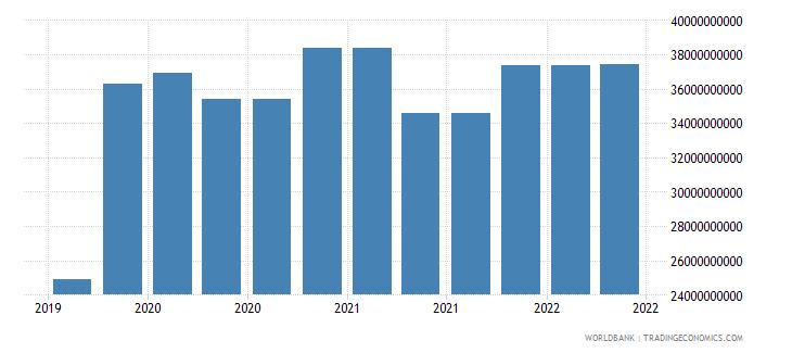 japan 09_insured export credit exposures berne union wb data