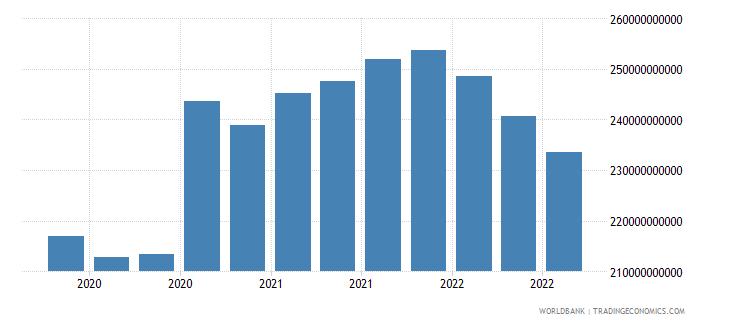 japan 17_international debt securities nonbanks wb data
