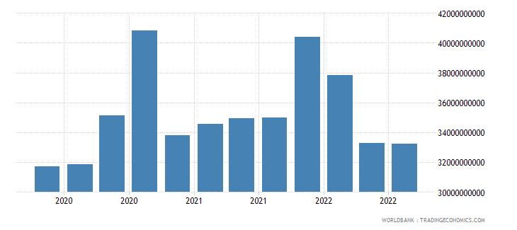 japan 19_intnl debt securities nonbanks short term wb data