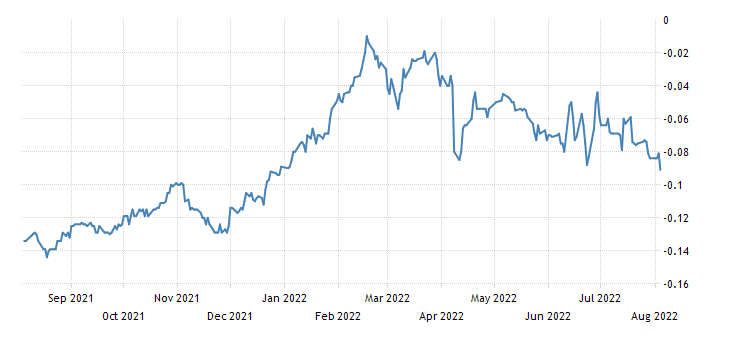 Japan 2 Year Note Yield