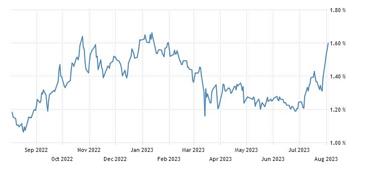 Japan 30 Year Bond Yield