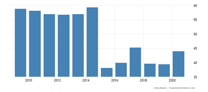 japan 5 bank asset concentration wb data