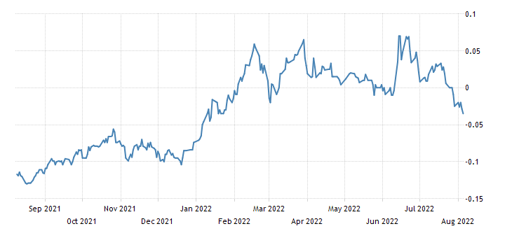 Japan 5 Year Note Yield