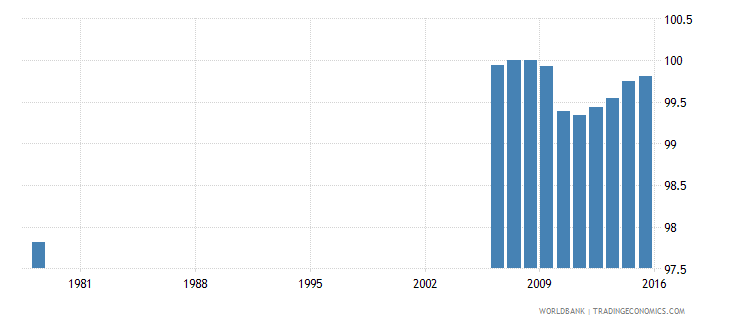 japan adjusted net enrolment rate lower secondary male percent wb data