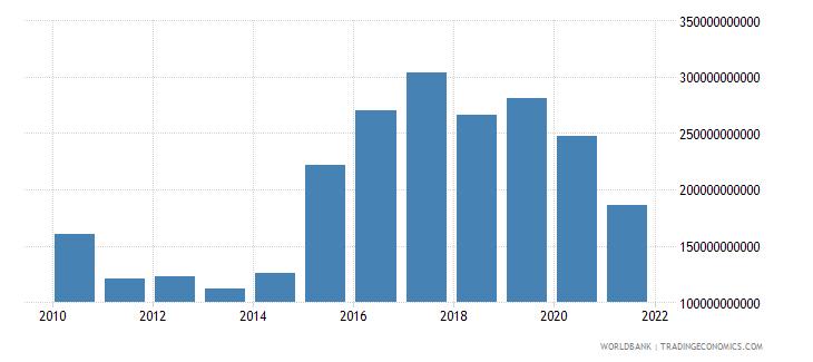 japan adjusted net savings excluding particulate emission damage us dollar wb data