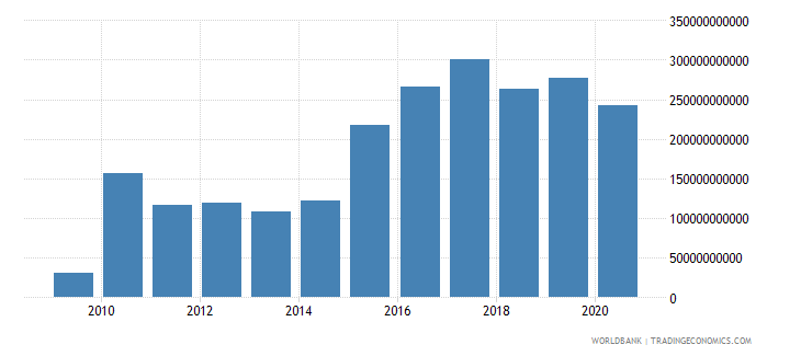 japan adjusted net savings including particulate emission damage us dollar wb data
