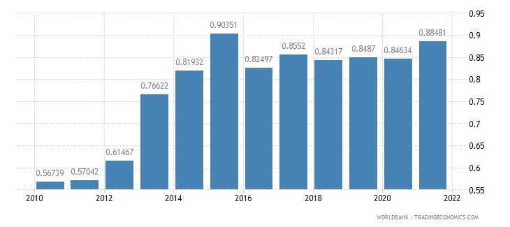 japan adjusted savings carbon dioxide damage percent of gni wb data