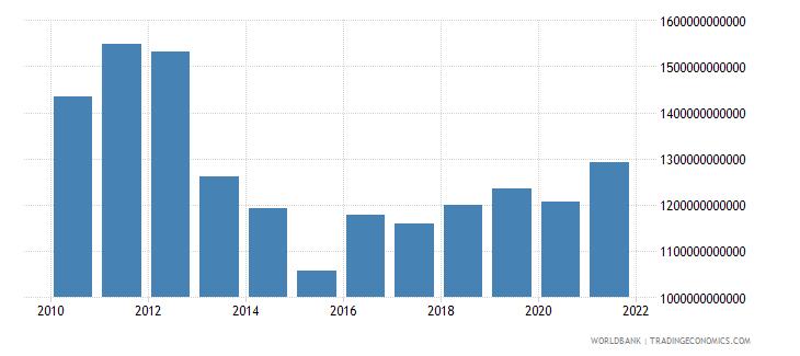 japan adjusted savings consumption of fixed capital us dollar wb data