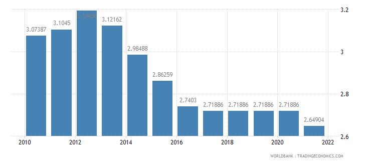 japan adjusted savings education expenditure percent of gni wb data