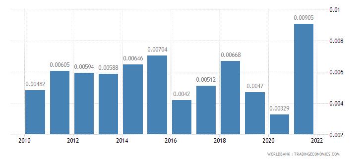 japan adjusted savings energy depletion percent of gni wb data