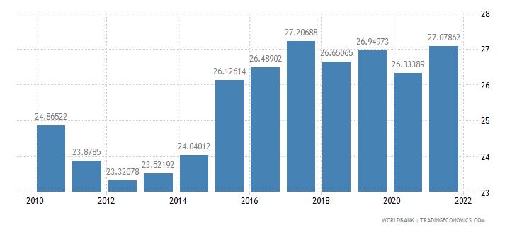 japan adjusted savings gross savings percent of gni wb data
