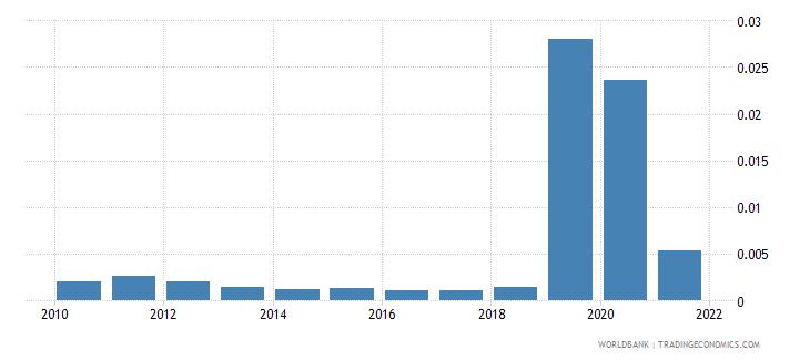 japan adjusted savings mineral depletion percent of gni wb data
