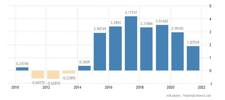 japan adjusted savings net national savings percent of gni wb data