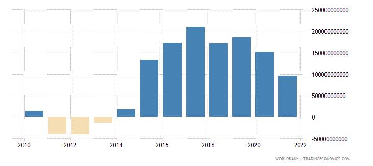 japan adjusted savings net national savings us dollar wb data