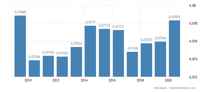 japan adjusted savings particulate emission damage percent of gni wb data