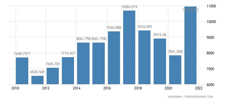 japan air transport freight million ton km wb data