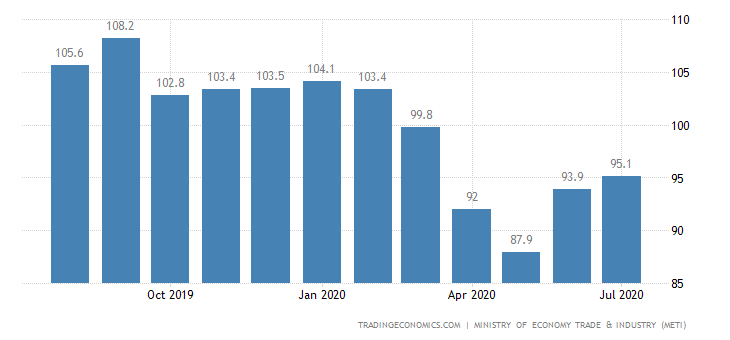 Japan All Industry Activity Index