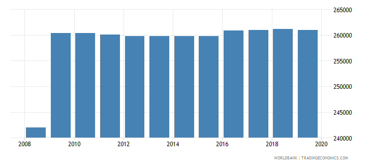 japan armed forces personnel total wb data