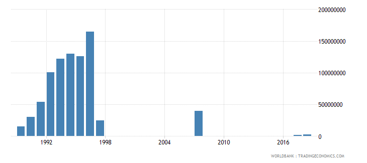 japan arms exports constant 1990 us dollar wb data