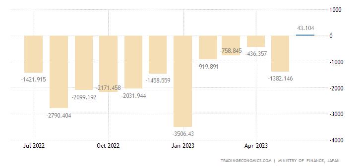 Japan Balance of Trade