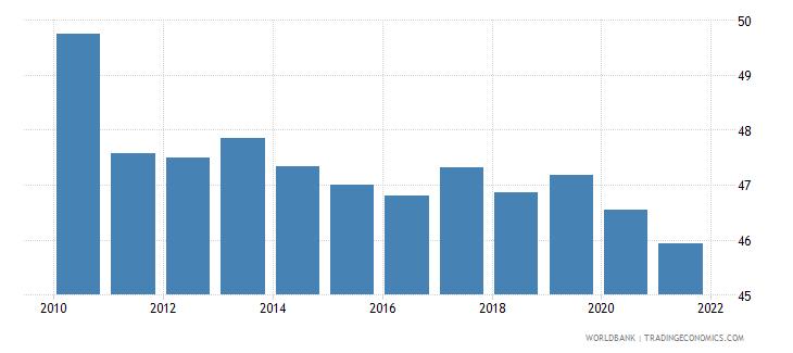japan bank credit to bank deposits percent wb data