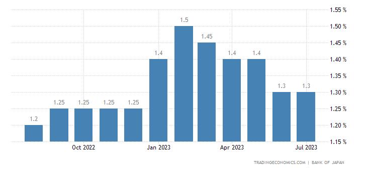 Japan Long Term Prime Rate