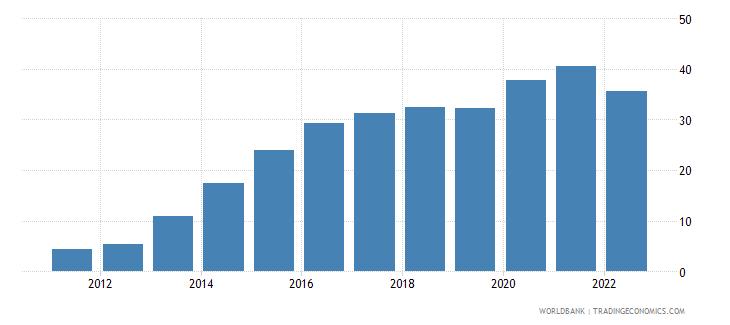 japan bank liquid reserves to bank assets ratio percent wb data