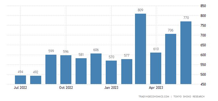 Japan Bankruptcies