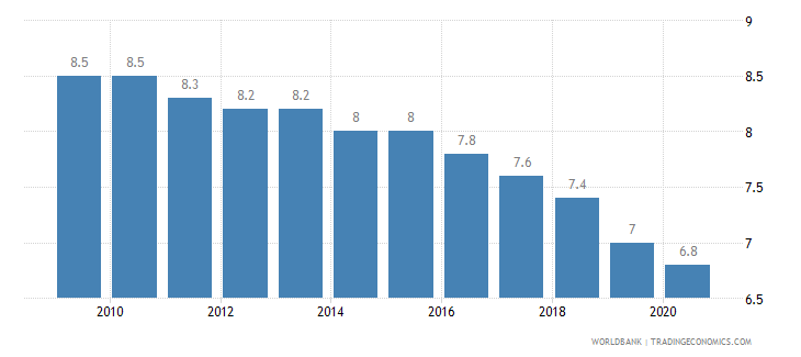 japan birth rate crude per 1 000 people wb data
