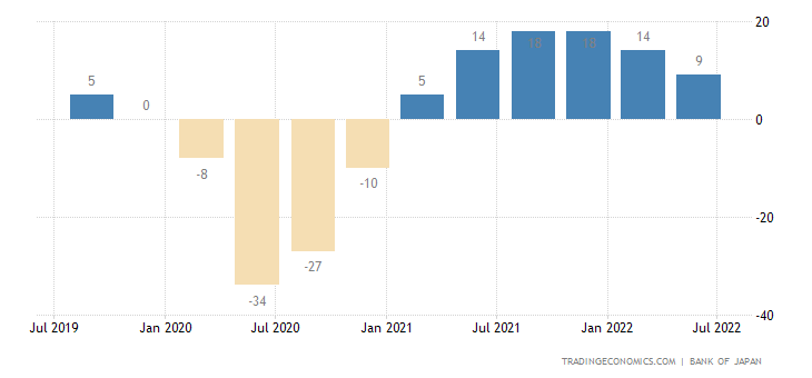 Japan Business Confidence
