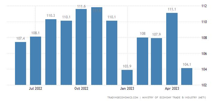 Japan Capacity Utilization