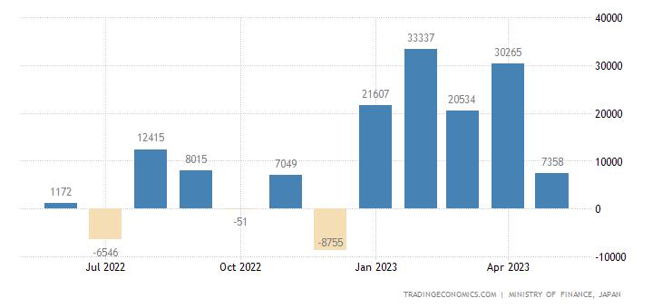 Japan Capital Flows