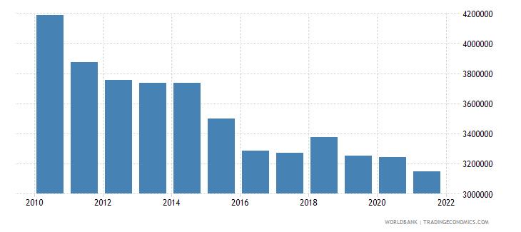 japan capture fisheries production metric tons wb data