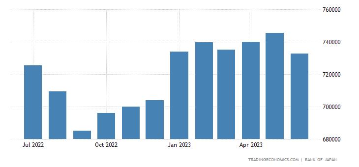 Japan Central Bank Balance Sheet