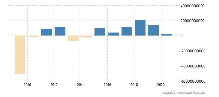 japan changes in inventories current lcu wb data